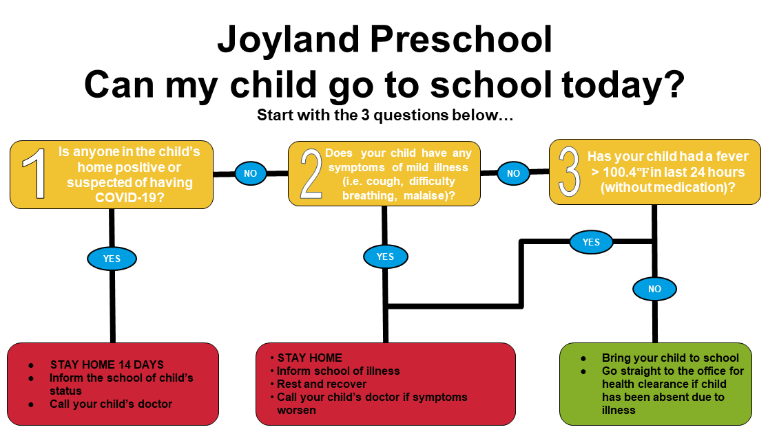 Joyland Preschool - Should I come to school today COVID / Coronavirus question?